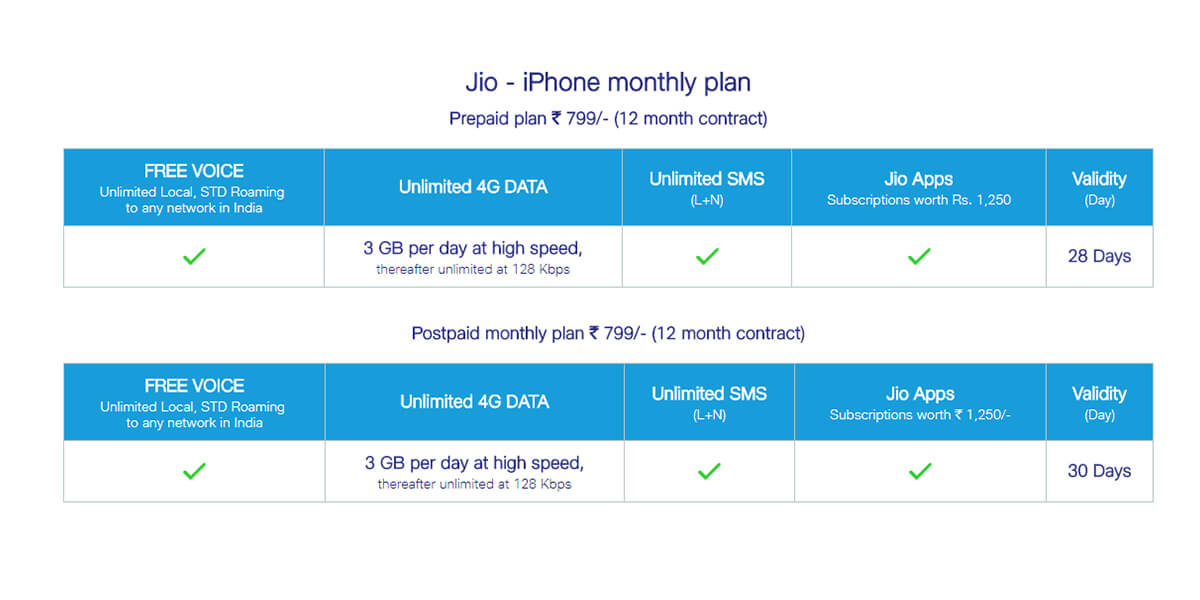 Apple, Reliance Jio and Amazon join hands, offer buybacks for iPhone