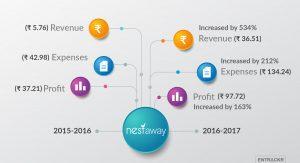 Nestaway-Infographics
