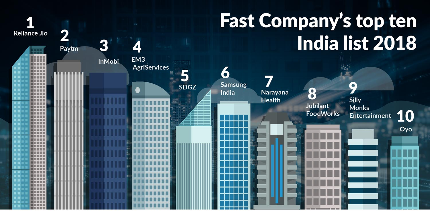 India top company list