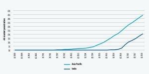 GSMA 4G market penetration