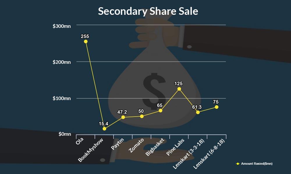 secondary share
