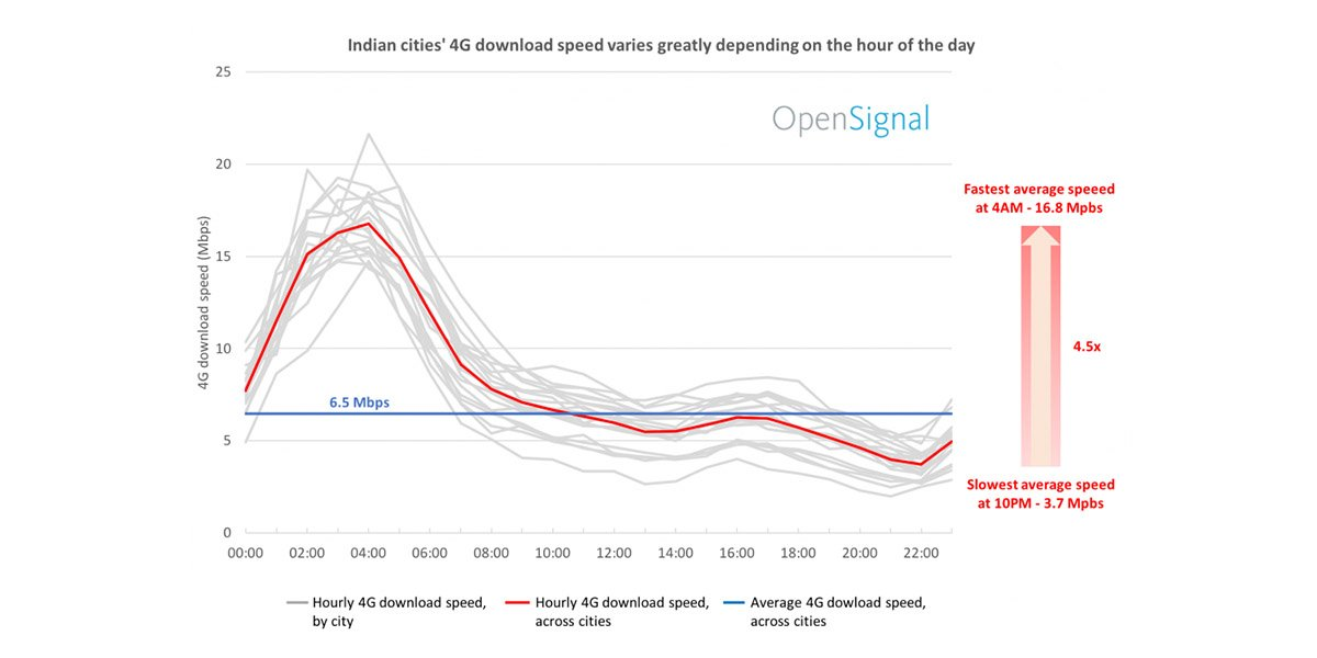 Avg 4G download speed turns 3X faster for Indian users in